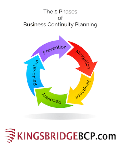 5 Phases of Business Continuity Planning