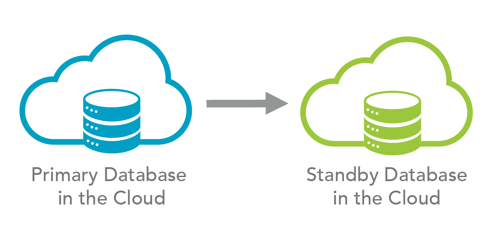 inter-cloud-based-solution